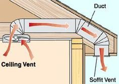 Energy Efficient Central Air/Heating Energy Efficient Home Upgrades in Los Angeles For $0 Down -- Home Improvement Hub -- Via - Install a vent in the bathroom