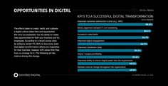 There's no overarching strategy guiding the digital transformation process…