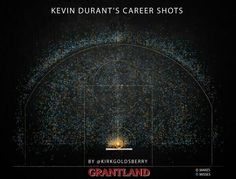 Kevin Durant's career shots