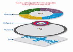 Experian Marketing Technology Ecosystem Cutaway