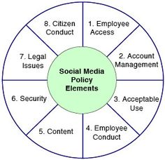 Social Media Policy   http://johnmccrory.com/2010/05/howto-guide-for-creating-social-media-policy-government/