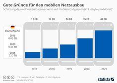 Der mobile Datenverkehr weltweit wird stetig wachsen - in Deutschland könnte sich der Traffic von Smartphone, Tablet & Co. bis 2020 fast versiebenfachen. Die Netzallianz rund um Dobrindt möchte daher mit Unterstützung des Bundes insgesamt 100 Milliarden Euro in den Netzausbau investieren.   #Datenverkehr #Exabyte #Gigabit #Gigabitgesellschaft #Mobile Endgeräte #Mobile Internetnutzung