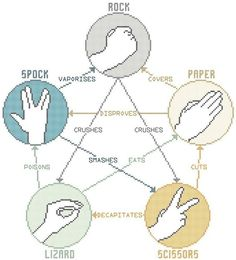 Rock-paper-scissors-lizard-Spock oh big bang theory lol Spock, Big Bang Theory, The Bigbang Theory, Rock Paper Scissors, Geek Out, Animal Crossing, Just In Case, Cross Stitch Patterns, Bangs
