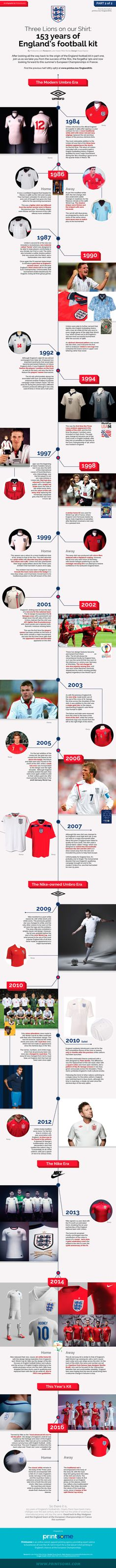 6e0dcee0c 153 Years of The England Football Shirt  The Modern History