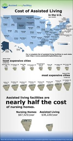 Cost of Assisted Living in the US (Unfortunately, based on my experience, I believe these are low estimates)