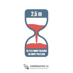 W Polsce, średnio co 2,5 minuty, pojawia się ogłoszenie o nowym przetargu realizowanym w trybie zamówień publicznych. To średnio 24 ogłoszenia na godzinę, 576 dziennie, 17 280 miesięcznie i 210 000 rocznie.