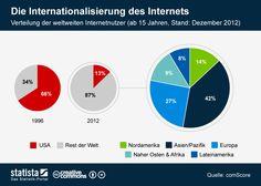 Die Grafik bildet die Verteilung der Internet-Nutzer 1996 und 2012 ab. #statista #infografik
