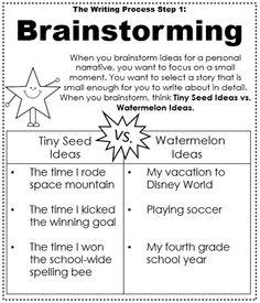 Brainstorming - Mini Anchor Charts for the Writing Process Kindergarten Writing, Kids Writing, Teaching Writing, Writing Activities, Creative Writing, Writing A Book, Writing Ideas, Literacy, Sentence Writing