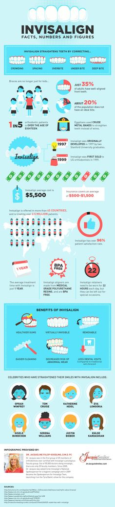 Invisalign: Facts, Numbers and Figures #infographic #DentalHealth #Invisalign #Health