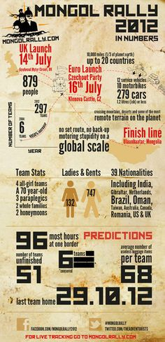 Mongol Rally 2012 In Numbers