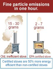 Image showing emissions and efficiency of an older non-certified stove compared to an EPA certified stove.