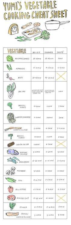yumi's vegetable cooking cheat sheet. this is super cute.