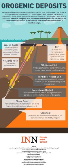 Infographic: Introduction to Orogenic Gold Deposits