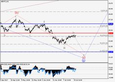 Intel Corp.: wave analysis 26 July 2017, 11:56 Free Forex Signals