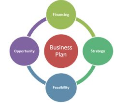 5 Steps to Writing a Simple Business Plan : Business Start Ups