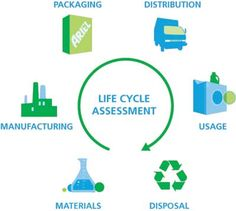 Life Cycle Assessment Lca Refers To The Technique Used