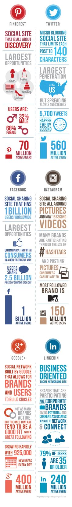 How and where to best SHARE YOUR IDEAS on the INTERNET. #DdO:) - Social Media Comparison Infographic