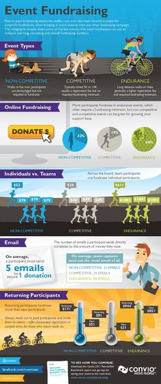 Infographic: Peer-to-Peer Fundraising Events Raise the Most Money - Online Fundraising, Advocacy, and Social Media - Fundraising Activities, Nonprofit Fundraising, Fundraising Events, Fundraisers, Non Profit Fundraising Ideas, Counseling Activities, Social Entrepreneurship, Network For Good, How To Raise Money