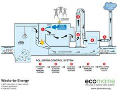 Turning Garbage into Electricity: Waste-to-Energy Facilities are an Eco-Friendly Alternative Waste To Energy, Garbage Recycling, Dumpster Rental, Steam Turbine, Recycling Facility, Steam Generator, House Plants Decor, Renewable Energy, Reuse