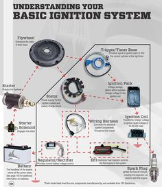 Wiring Diagram For Johnson Outboard Motor Ignition System, Ignition Coil, 2008 Jeep Grand Cherokee, Trailer Wiring Diagram, Electrical Troubleshooting, Boat Engine, Buick Century, Outboard Motors