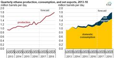 graph of quarterly ethane production, consumption, and net exports, as explained in the article text