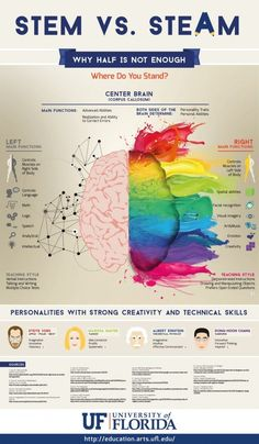 The handy infographic below takes a look at why focusing on the skills of half our brain is not enough. It explores the functions of all parts of the brain (however simplified) and gives some insight into how the creative skills can help you a lot.