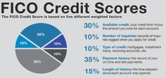 amazon credit card fico score needed