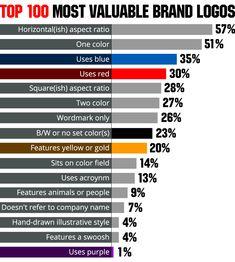 Top 100 Brands Their Logos