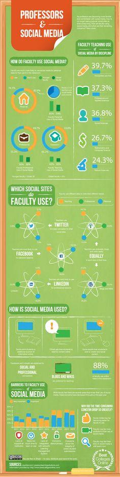 Profesores y Redes Sociales #infografia #infographic #socialmedia #education