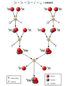 Diagram showing how hydrogen fuses to make helium.