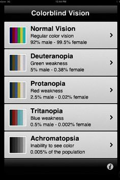 Apps for Eyes: Colorblind Vision, lets users choose their specific deficiency and compensates colors accordingly.
