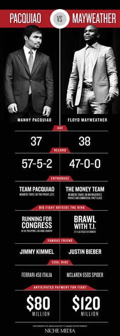 mayweather vs pacquiao infographic - Google Search