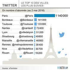 Le top 10 des villes les plus suivies  : Toulouse est 3ème  ! Toulouse, Rouen, Twitter, Management, Weather, City Office, Rennes, Cities, Social Media