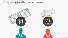 """There's no industry where women earn the same or more than men.      There's no state where women earn more than men.       The gap gets worse the higher up the job ladder you go.  """"This isn't a women's issue, this is a family, community and economic issue,"""" says Victoria Budson, executive director of the Harvard Kennedy School's Women and Public Policy Program. """"When women are paid less, it means you have less dollars going into Main Street."""""""