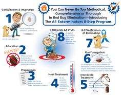 Bed Bug Treatments By UltraPro Pest Protection