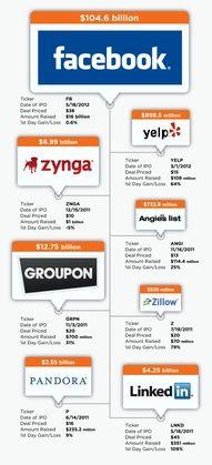 Infographic: Facebook IPO Dwarfs Social Sectormates