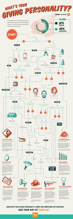 What's Your Giving Personality? #infographic #Charity #Personality #PersonalityType