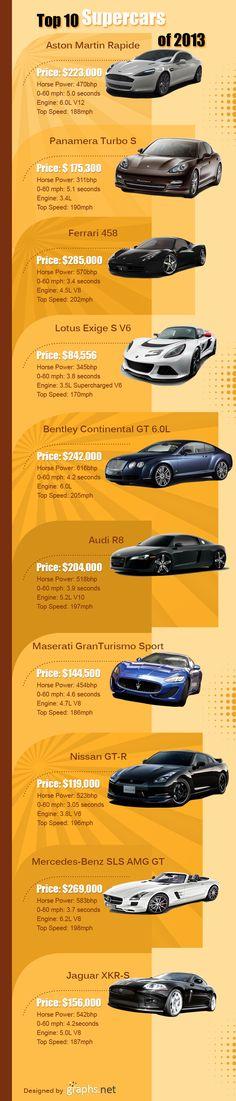 Top 10 Super Cars Of 2013 #Top #10 #Super #Cars #2013 #Infographics