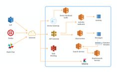 10 AWS Lambda Use Cases to Start Your Serverless Journey Aws Lambda, Cloud Infrastructure, Build An App, Chat App, Use Case, Software Development, Product Launch, Journey