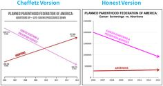 Jason Chaffetz's misleading data chart at Yesterday's Planned Parenthood hearing gets debunked http://mediamatters.org/research/2015/09/30/gop-committee-chair-brandishes-data-promoted-by/205880