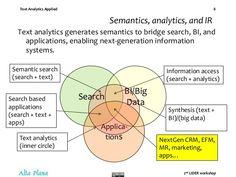 Text Analytics Applied 2nd LIDER workshop 8 Semantics, analytics, and IR Text analytics generates semantics to bridge sear...