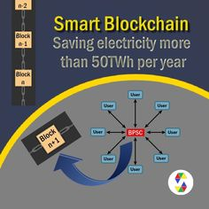 The rescue of Bitcoin and saving electricity more than per year Nature Climate Change, Electricity Consumption, Bitcoin Transaction, Cryptocurrency Trading, Visa Card, Blockchain Technology, Financial Institutions, Bitcoin Mining, Trading Strategies