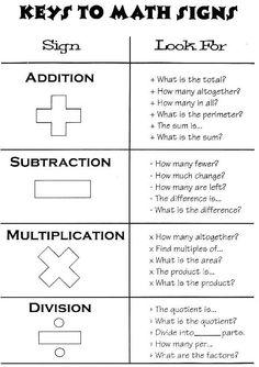 Keys to Math signs – for math notebooks teaching-math Math Strategies, Math Resources, Math Activities, Math Worksheets, Math Games, Math Math, Math Fractions, Math Tips, Logic Games