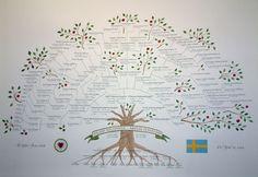 Make A Family Tree, Family Tree Poster, Family Trees, Family Lineage, Family Tree Designs, Family Genealogy, Free Genealogy, Family History, 3d Printing