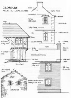 architectural terminology Glossary of Architectural Terms Surveying, Historic Buildings . Architecture 101, Victorian Architecture, Architecture Drawings, Residential Architecture, Brick Arch, Architectural Elements, Victorian Homes, Interior And Exterior, House Plans
