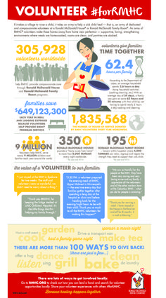 RMHC Volunteer Infographic