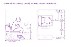 Clearances around toilets and water closets (WCs) can be measured from the face of the fixture or from its center line. Minimum clearances between the face of the toilet fixture and the wall or nearest obstruction element are at least Bathroom Layout Plans, Small Bathroom Layout, Bathroom Floor Plans, Bathroom Plumbing, Bathroom Flooring, Small Bathroom Dimensions, Basement Bathroom, Bathroom Clearance, Small Gardens