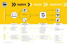 #ClippedOnIssuu from Designing with Customer Journey Mapping by DesignThinkers Group