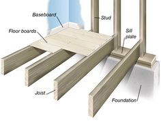 Floor Construction Methods: Introduced during the balloon framing is no longer a popular framing system. Balloon framing uses the same type of members as platform framing, but with more substantial sized material for studs. Wood Flooring Options, Types Of Wood Flooring, Flooring Ideas, Deck Flooring, Framing Construction, Wood Construction, Balloon Frame, Floor Framing, Home Repairs