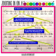 Zooming in on a Number Line
